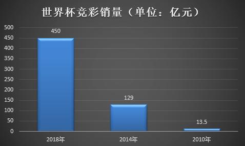 世界杯撬动千亿美元市场 中国竞彩销量450亿