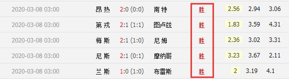英超7场全部小球 法甲5场全部打出主胜