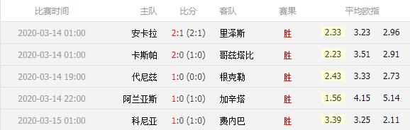 土超26轮打出5场主胜 4场赔率高于2