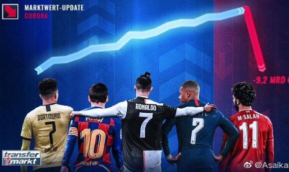2020/04/09 万博体育足球竞猜 德转市场:受疫情影响 足坛球员总身价蒸发92亿欧元