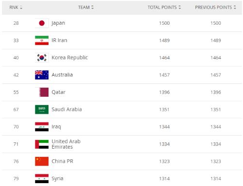 2020/04/10 比分相差最大的足球比赛 FIFA最新排名国足世界第76 亚洲第9高叙利亚1名