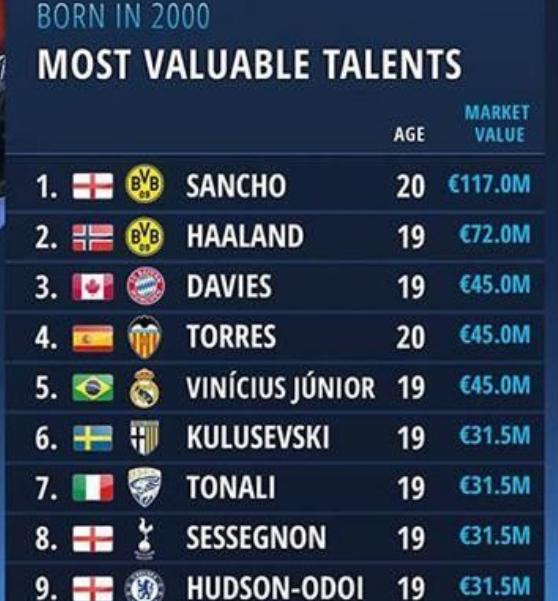 2020/04/24 球探足球比分苹果下载不了 热点:00后球员身价排行榜 桑乔过亿哈兰德次席