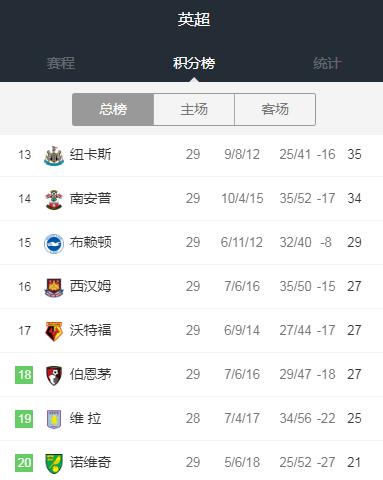 2020/05/12 香港足球联赛竞猜 英超已有3队强烈反对中立场重启:担心缺乏安全