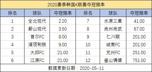 2020/05/12 手机如何竞猜世界杯足球 韩国K联赛夺冠赔率:全北+蔚山领跑 2支升班马遭看衰