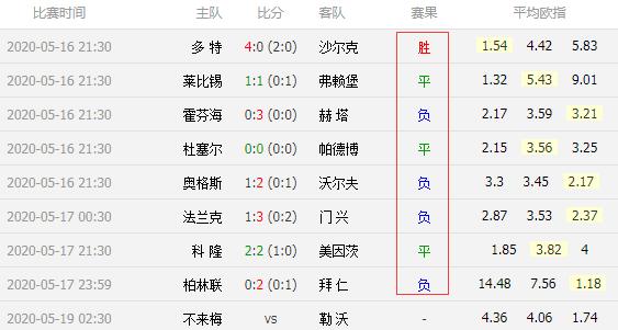 2020/05/19 中国足球竞猜计算器胜平负 德甲重启已经踢完8场,仅有多特蒙德1队主场赢球