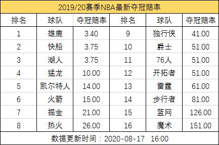 NBA最新夺冠赔率:三强争霸!雄鹿力压快船湖人