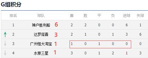 亚冠北京国安出线在即 最乐观中超4队全出线