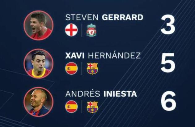 欧足联官方最终11人阵容:C罗领衔 梅西入围