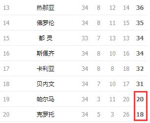 帕尔马负都灵提前降级 意甲两支球队已降级